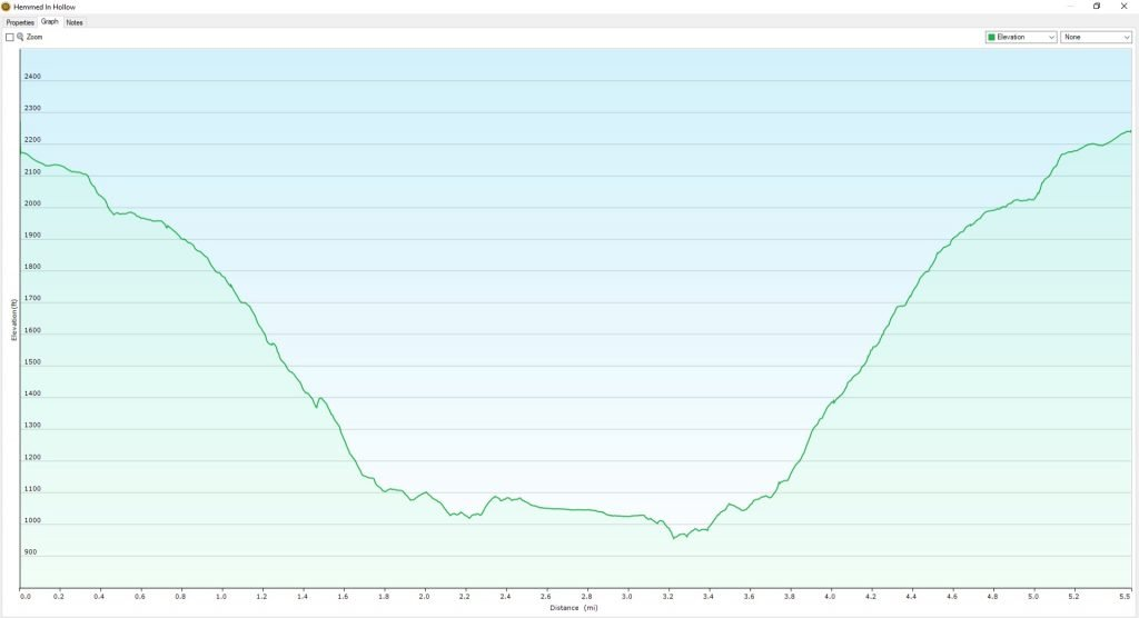 Hemmed In Hollow Elevation Graph