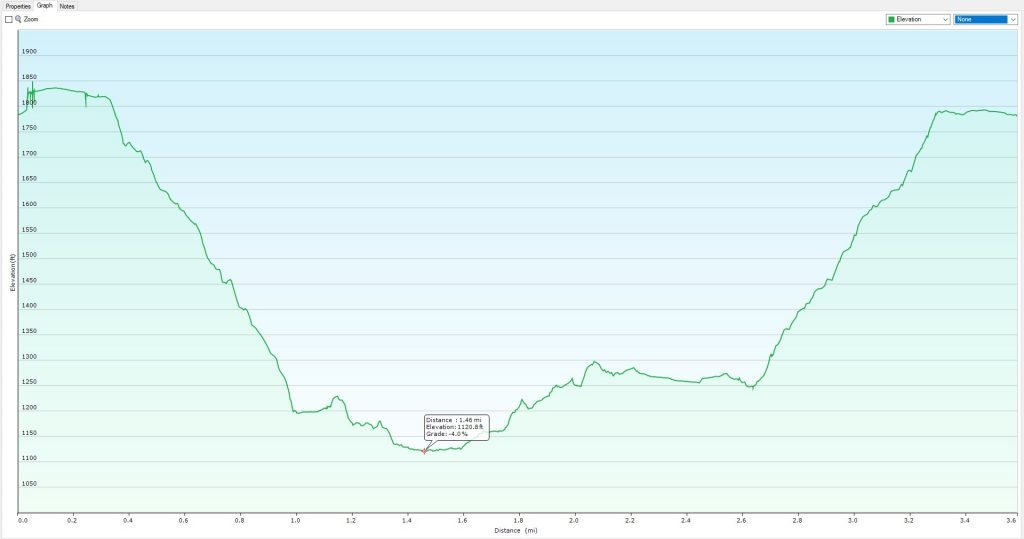elevation graph of bear creek canyon hike